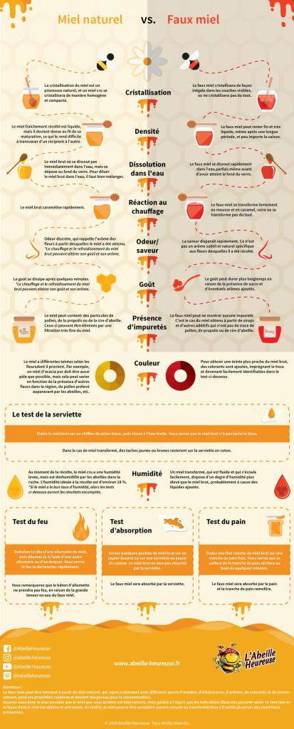 21-06-2018-infographic-complet-miel-naturel-vs-faux-miel-Abeille-Heureuse-1200x2975-FR-px