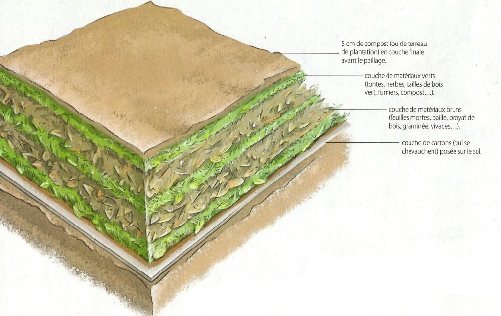 Matériaux pour une culture en lasagne_©Terre-vivante_HS.16