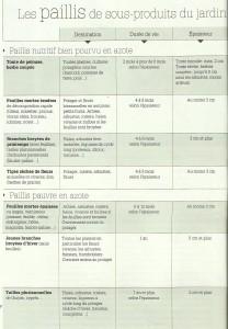 Les paillis de sous-produits du jardin. Source: Édition Terre Vivante, 4 saisons du jardin bio